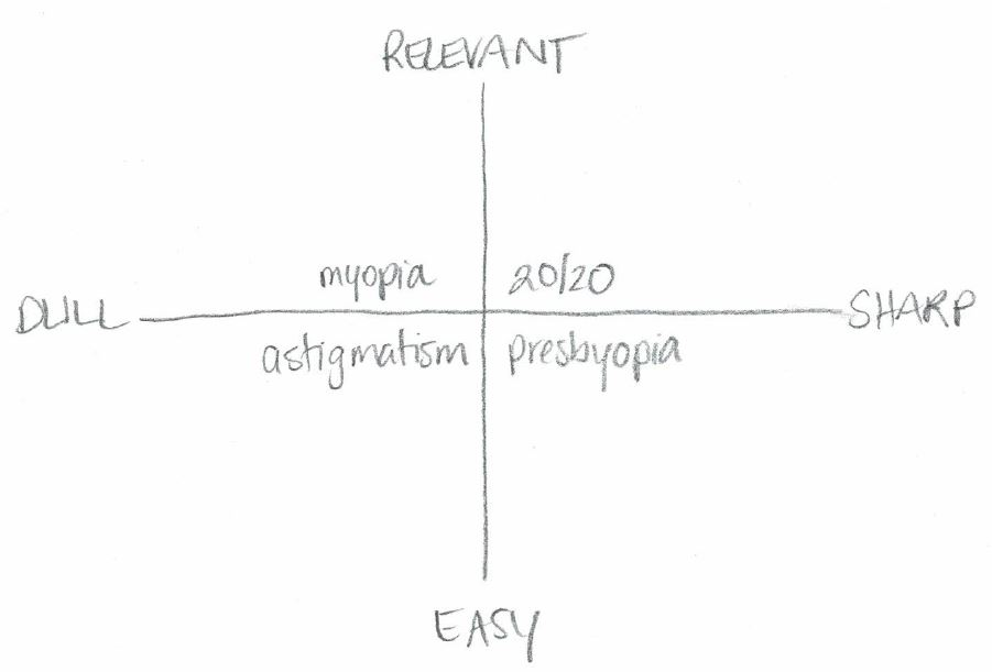 KPI acuity quadrants based on dull versus sharp and easy versus relevant. Credit: Stacey Barr