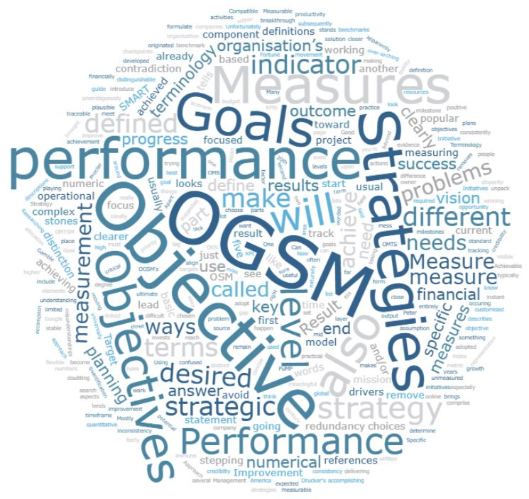 Word cloud of OGSM terminology