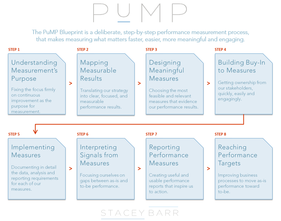 PuMP Blueprint Flowchart Summary