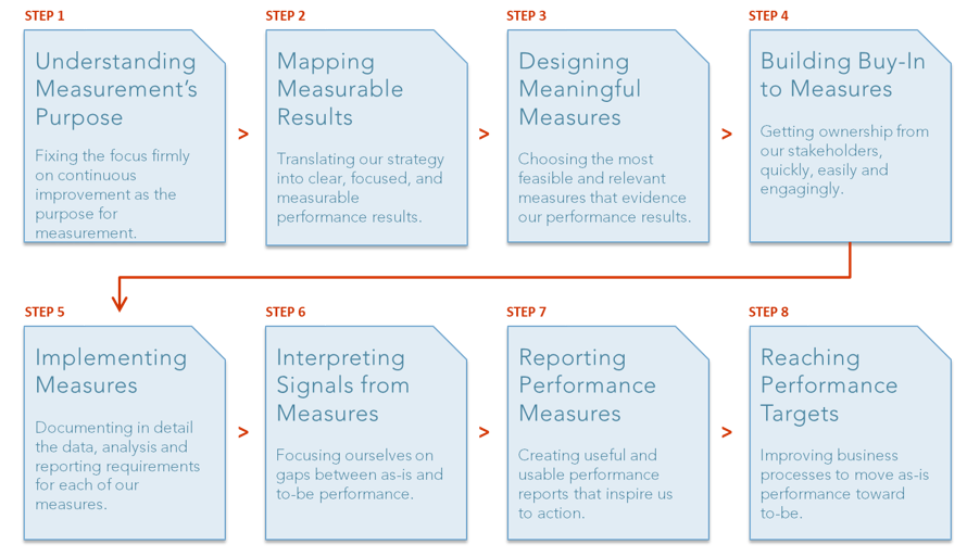 Performance measurement is a process with 8 specific steps, like PuMP.