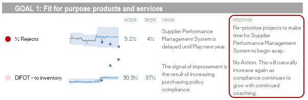A PuMP performance dashboard that includes actions to close each performance gap.