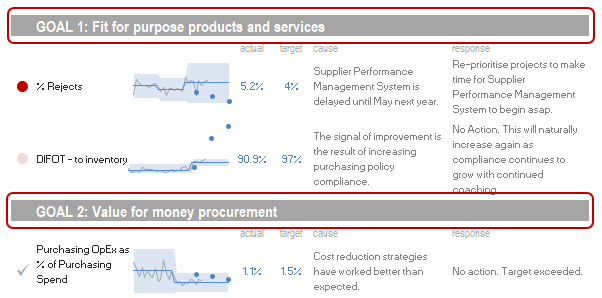 A PuMP performance dashboard with headings for each goal.