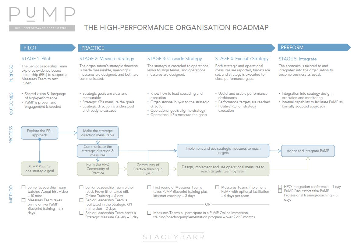 The High-Performance Organisation Roadmap