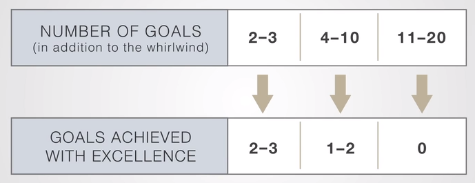 Number of goals we have versus the number we can achieve with excellence. Credit: https://www.franklincovey.com/the-4-disciplines/discipline-1-wildy-important/
