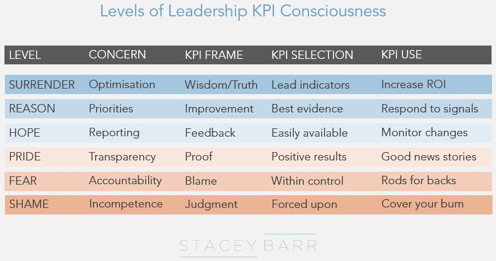 The six levels of leadership KPI consciousness