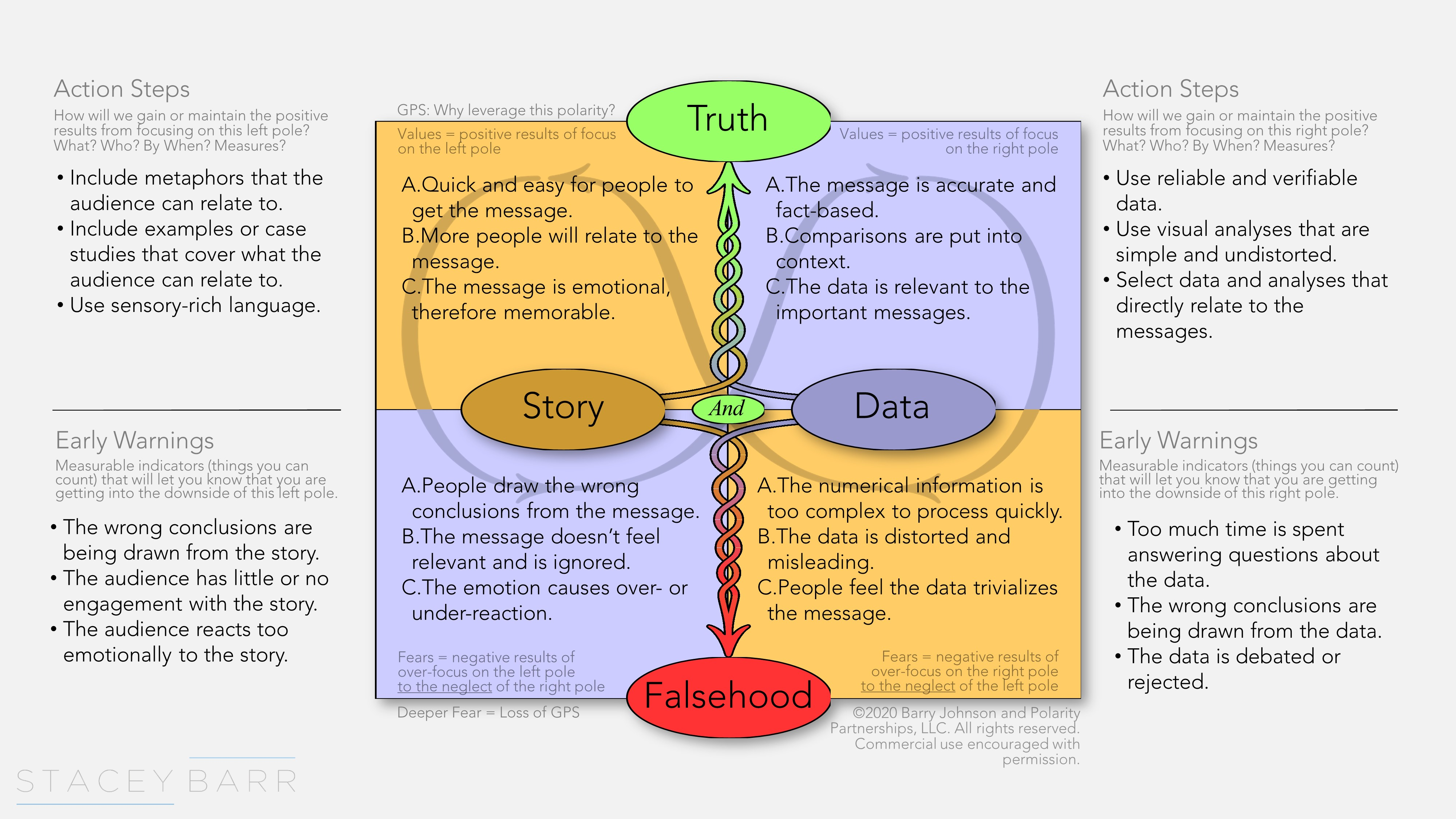 A Polarity Map for Story and Data