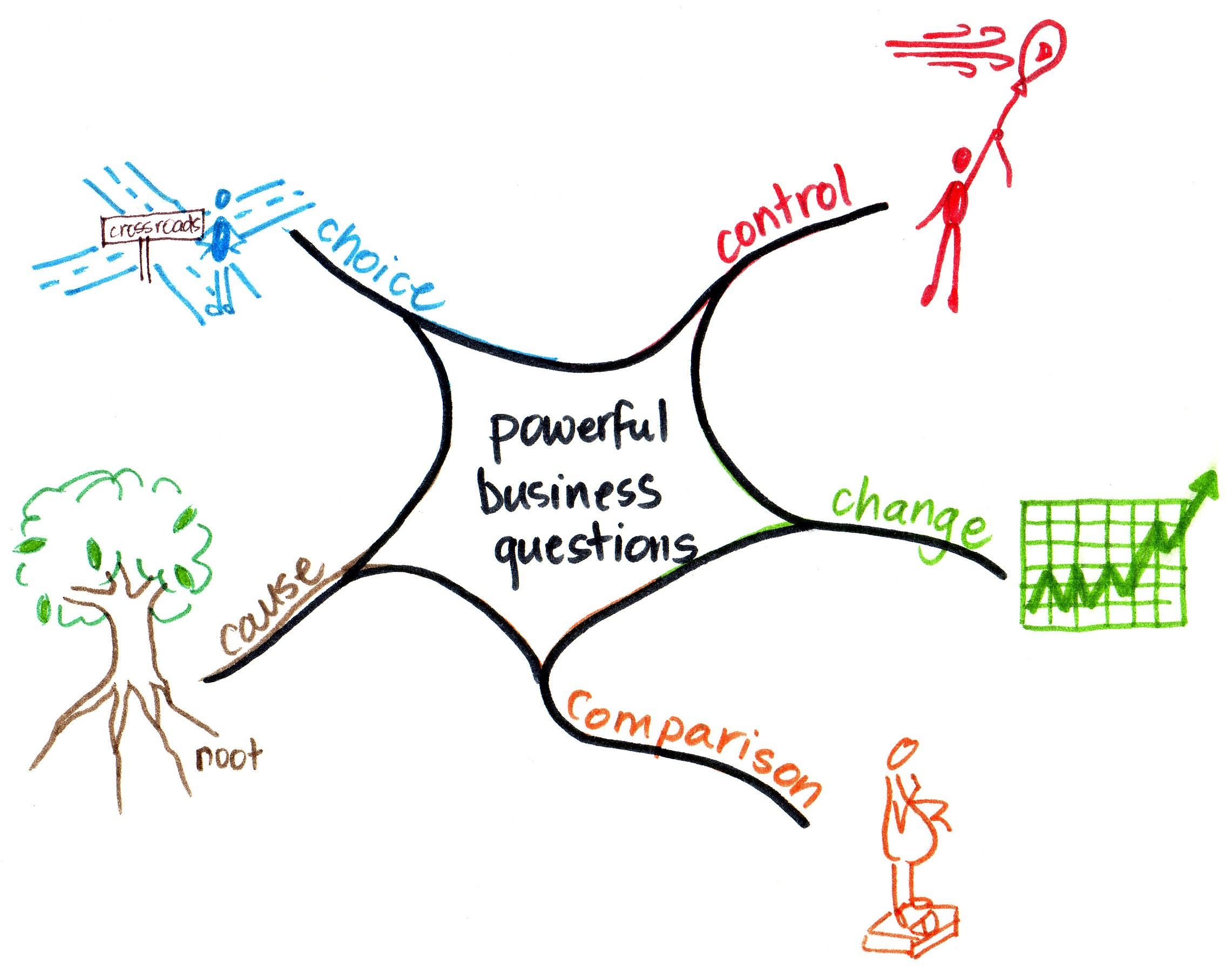 Stacey's artwork for the 5 powerful business questions that will guide analytics