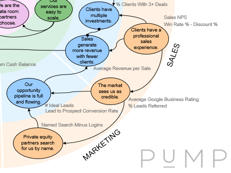 Collaboration across the slices of a PuMP Results Map for an investment data room provider.