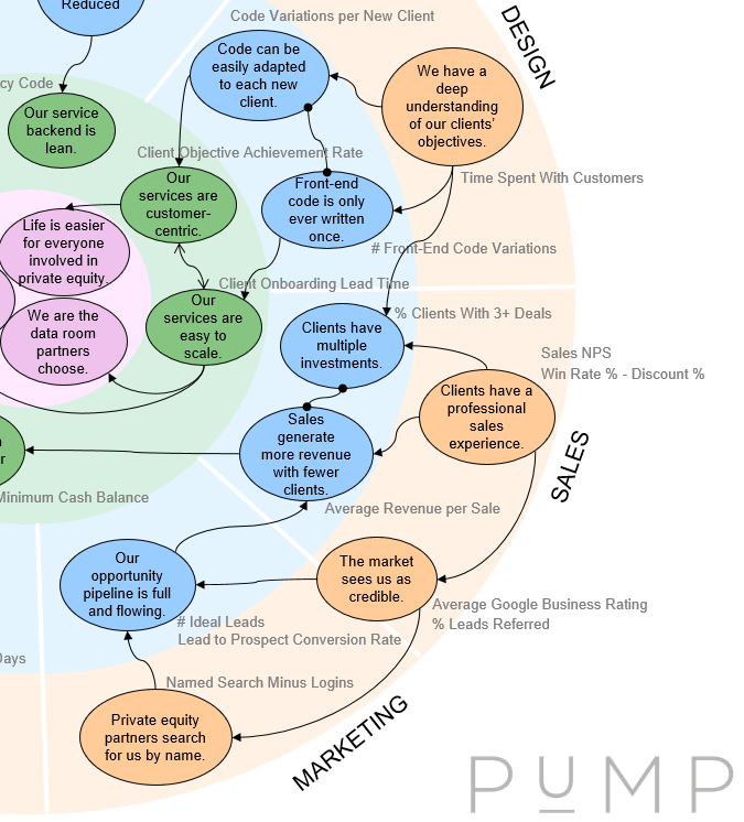 Excerpt of a PuMP Results Map for an investment data room provider.