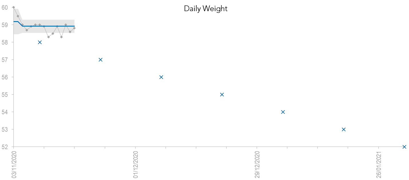 Stacey's daily weight measurement in an XmR chart.