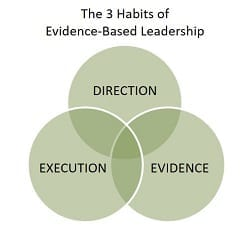 diagram of the 3 habits of evidence-based leadership: direction, execution, evidence