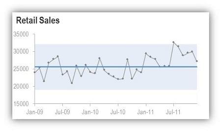 chart showing deseasonalised retail sales